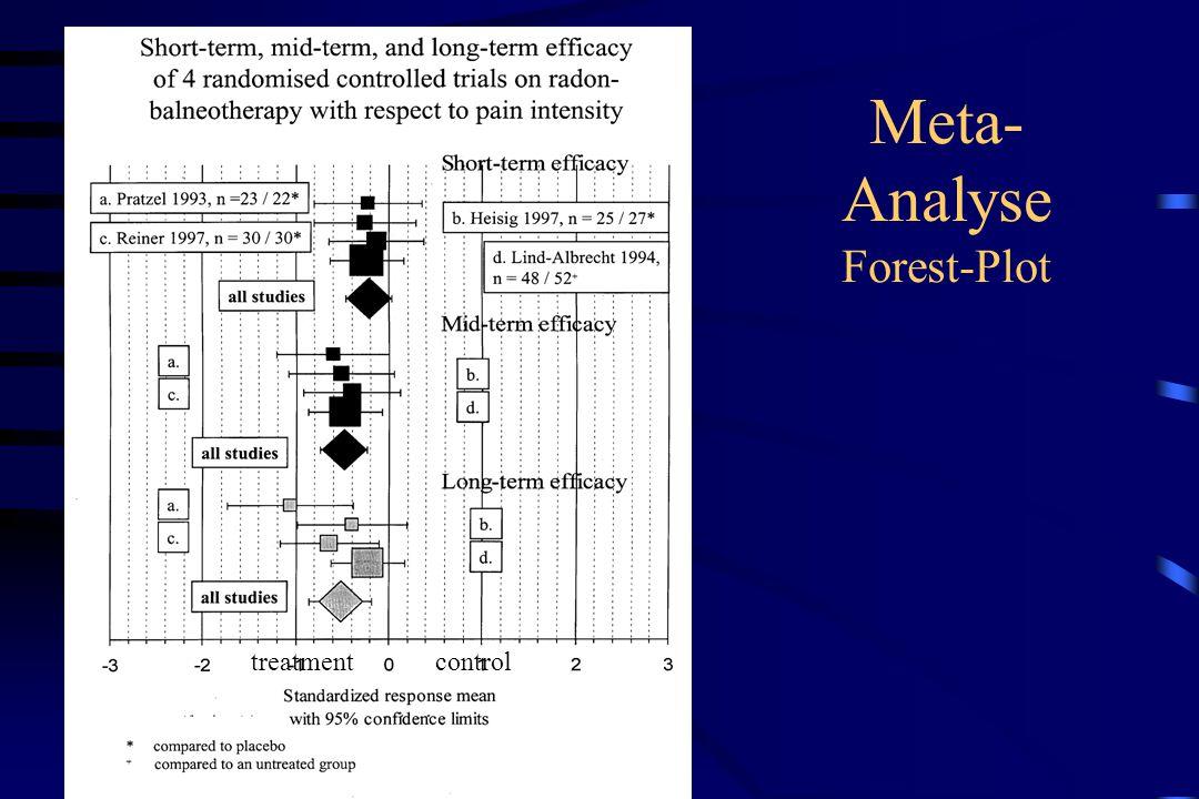 Meta- Analyse Forest-Plot treatmentcontrol