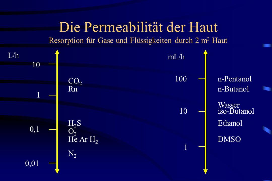 Die Permeabilität der Haut Resorption für Gase und Flüssigkeiten durch 2 m 2 Haut L/h 10 1 0,1 0,01 N2N2 He Ar H 2 H2SH2S O2O2 CO 2 Rn mL/h 100 10 1 n-Pentanol n-Butanol Wasser iso-Butanol Ethanol DMSO