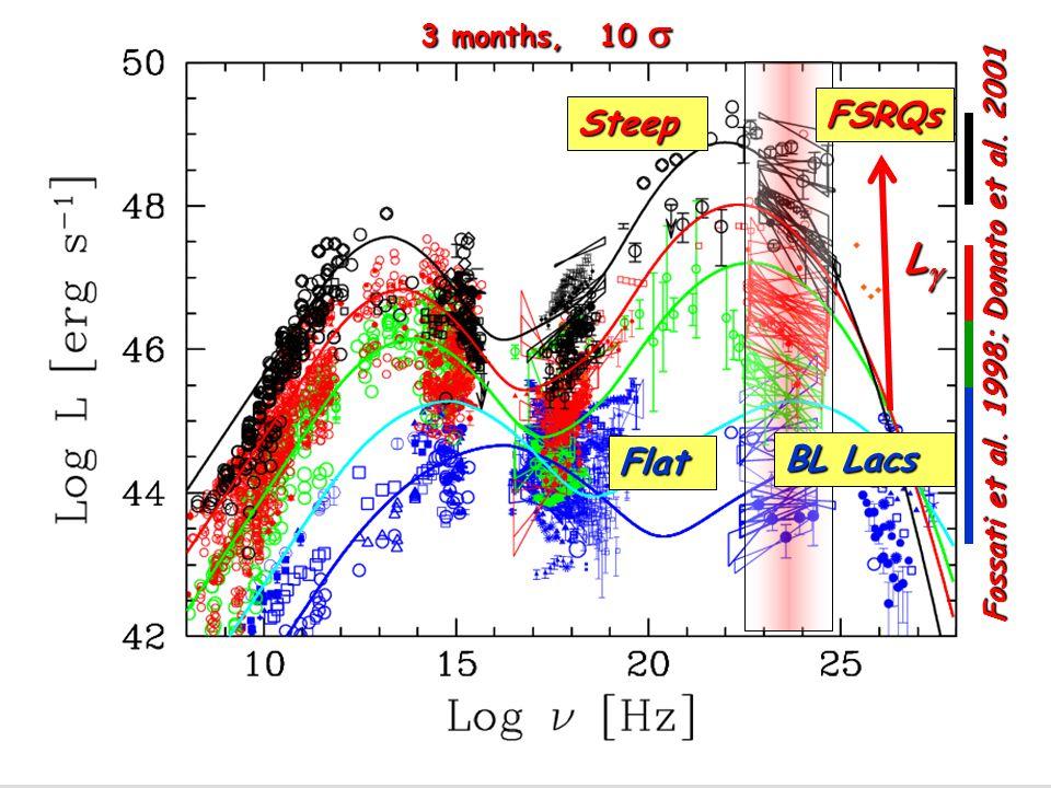 3 months, 10  BL Lacs Flat Steep FSRQs LLLL Fossati et al. 1998; Donato et al. 2001