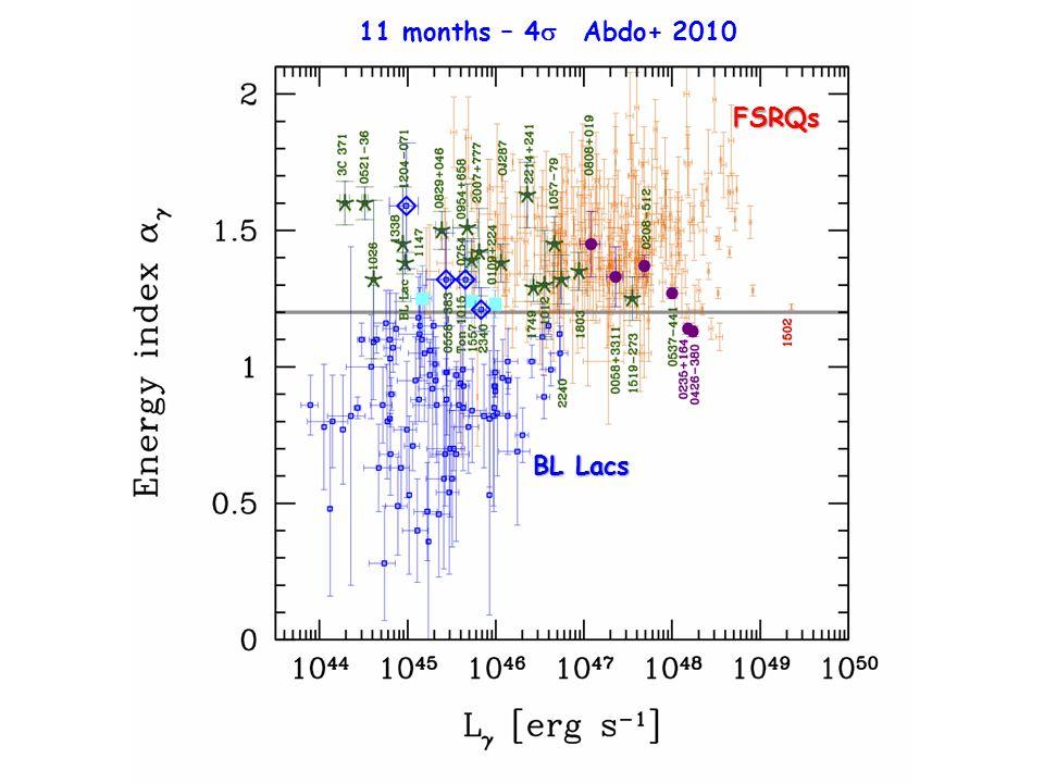 11 months – 4  Abdo+ 2010 BL Lacs FSRQs