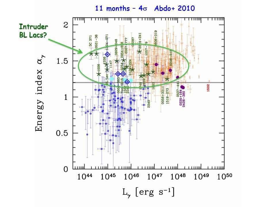 11 months – 4  Abdo+ 2010 Intruder BL Lacs?