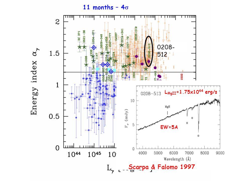 0208- 512 11 months – 4  Scarpa & Falomo 1997 L MgII =1.75x10 44 erg/s EW=5A