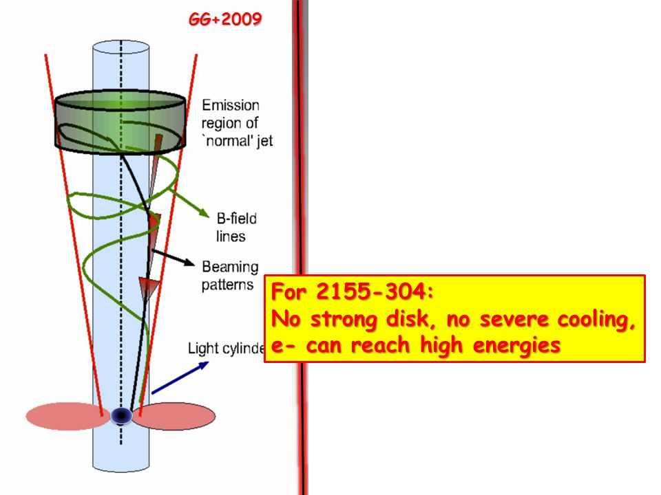 GG+2009 Giannios +2009 For 2155-304: No strong disk, no severe cooling, e- can reach high energies