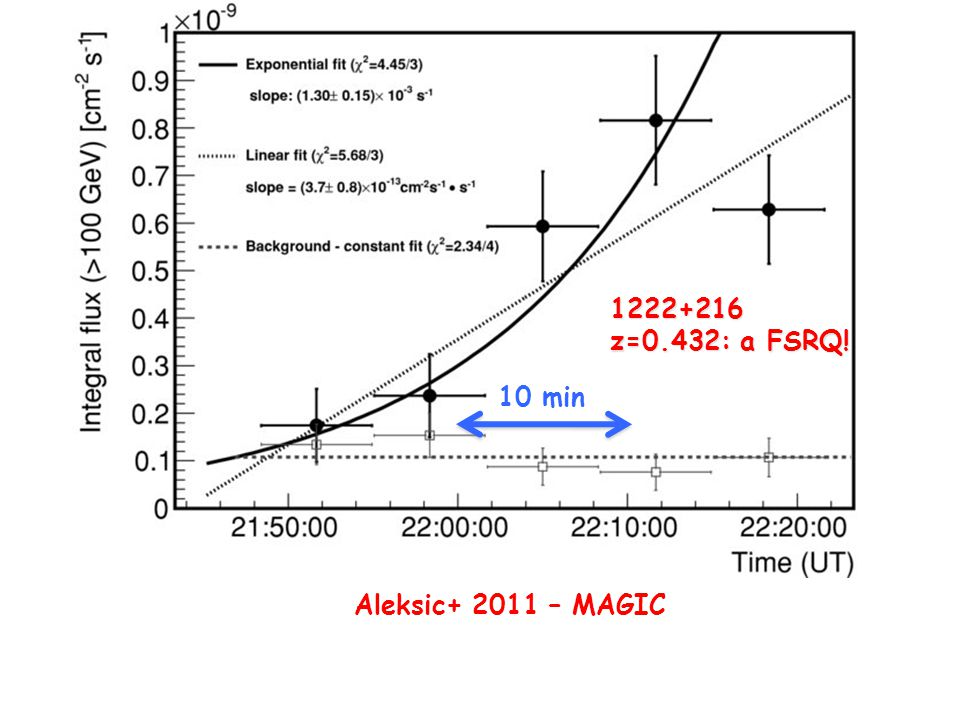 Aleksic+ 2011 – MAGIC 1222+216 z=0.432: a FSRQ! 10 min