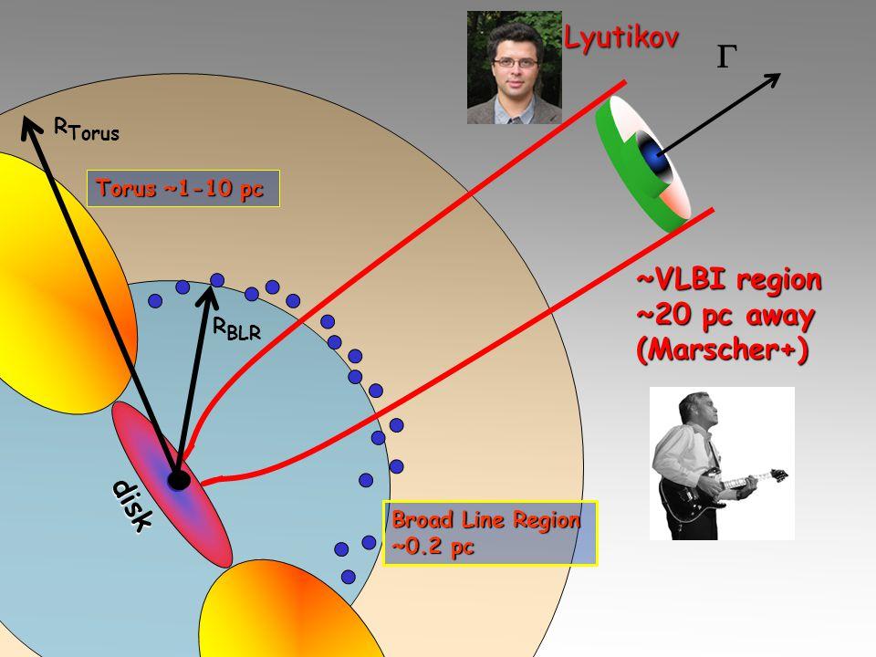 Torus ~1-10 pc Broad Line Region ~0.2 pc ~VLBI region ~20 pc away (Marscher+)  R BLR R Torus disk Lyutikov