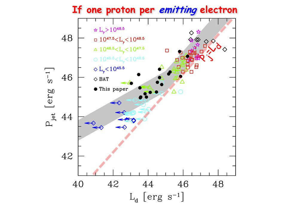 If one proton per emitting electron P j =L d