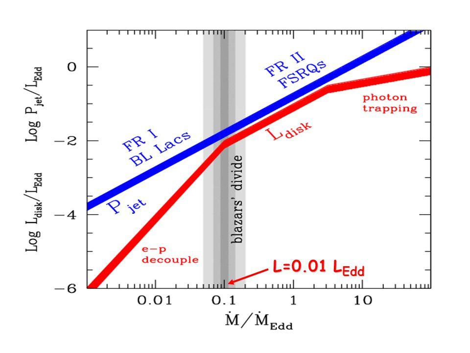 L=0.01 L Edd