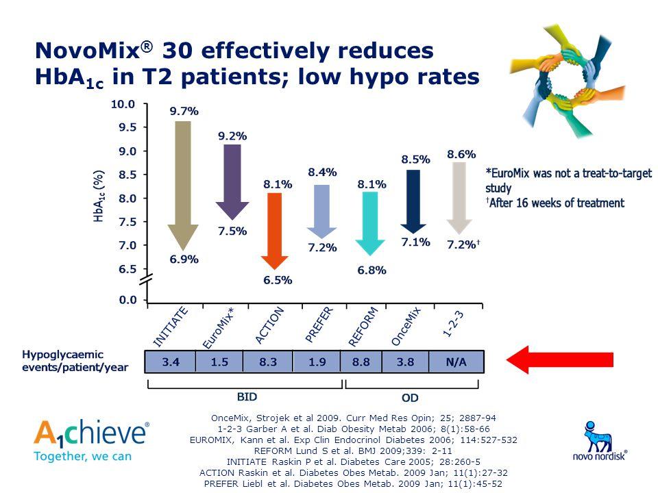 NovoMix ® 30 effectively reduces HbA 1c in T2 patients; low hypo rates OnceMix, Strojek et al 2009.
