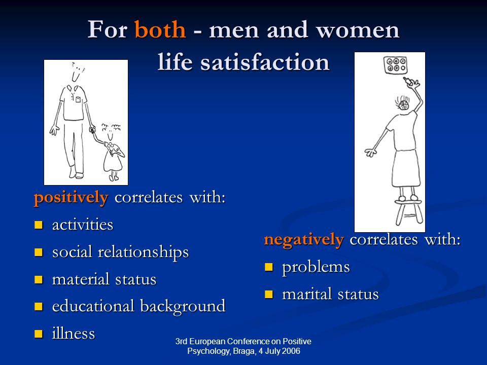 3rd European Conference on Positive Psychology, Braga, 4 July 2006 For both - men and women life satisfaction positively correlates with: activities activities social relationships social relationships material status material status educational background educational background illness illness negatively correlates with: problems marital status