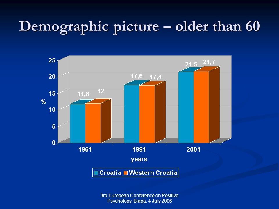 3rd European Conference on Positive Psychology, Braga, 4 July 2006 Demographic picture – older than 60