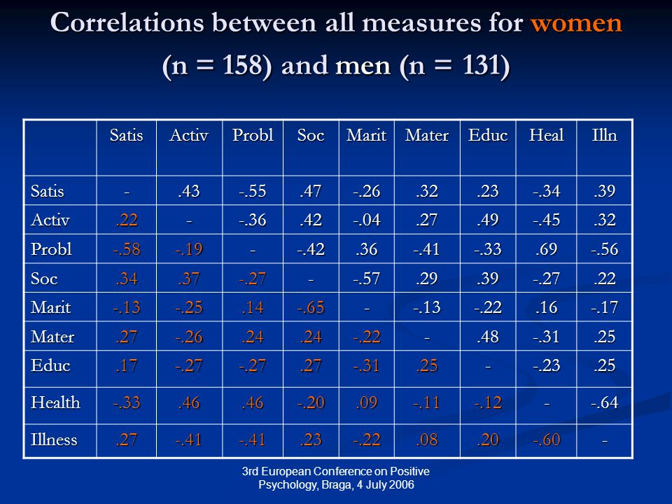 3rd European Conference on Positive Psychology, Braga, 4 July 2006 Correlations between all measures for women (n = 158) and men (n = 131) SatisActivProblSocMaritMaterEducHealIlln Satis-.43-.55.47-.26.32.23-.34.39 Activ.22--.36.42-.04.27.49-.45.32 Probl-.58-.19--.42.36-.41-.33.69-.56 Soc.34.37-.27--.57.29.39-.27.22 Marit-.13-.25.14-.65--.13-.22.16-.17 Mater.27-.26.24.24-.22-.48-.31.25 Educ.17-.27-.27.27-.31.25--.23.25 Health-.33.46.46-.20.09-.11-.12--.64 Illness.27-.41-.41.23-.22.08.20-.60-