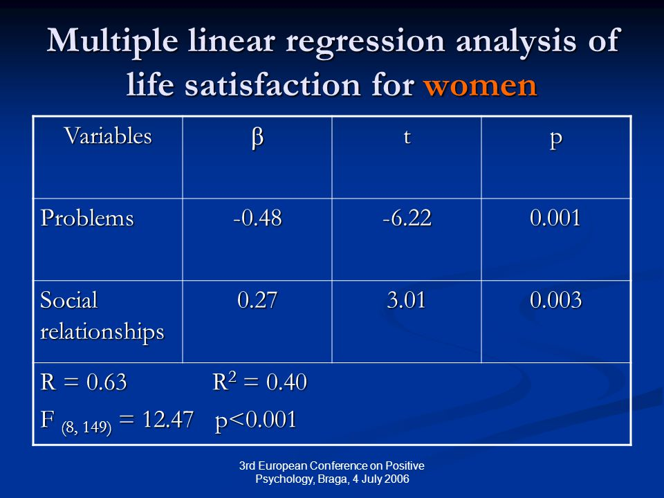 3rd European Conference on Positive Psychology, Braga, 4 July 2006 Multiple linear regression analysis of life satisfaction for women Variablesβtp Problems-0.48-6.220.001 Social relationships 0.273.010.003 R = 0.63 R 2 = 0.40 F (8, 149) = 12.47 p<0.001
