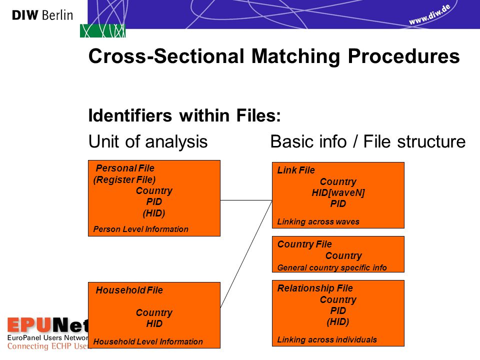 Cross-Sectional Matching Procedures Identifiers within Files: Unit of analysis Basic info / File structure Personal File (Register File) Country PID (HID) Person Level Information Country File Country General country specific info Link File Country HID[waveN] PID Linking across waves Relationship File Country PID (HID) Linking across individuals Household File Country HID Household Level Information