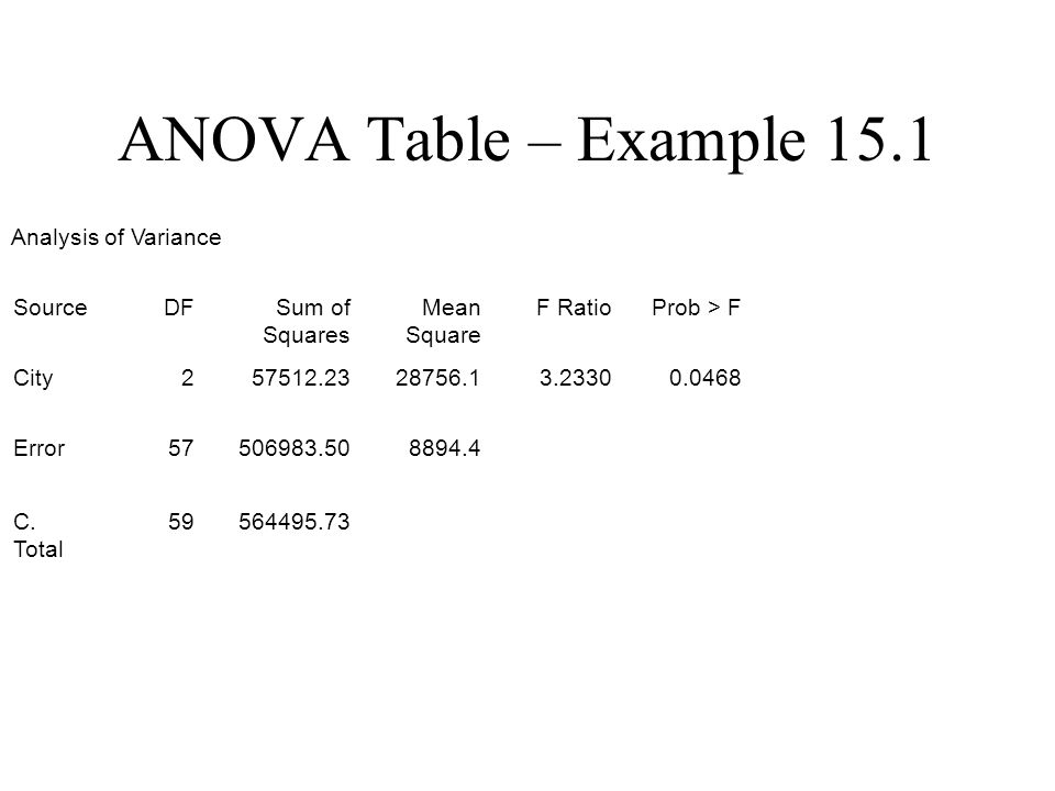 ANOVA Table – Example 15.1 Analysis of Variance SourceDFSum of Squares Mean Square F RatioProb > F City257512.2328756.13.23300.0468 Error57506983.508894.4 C.