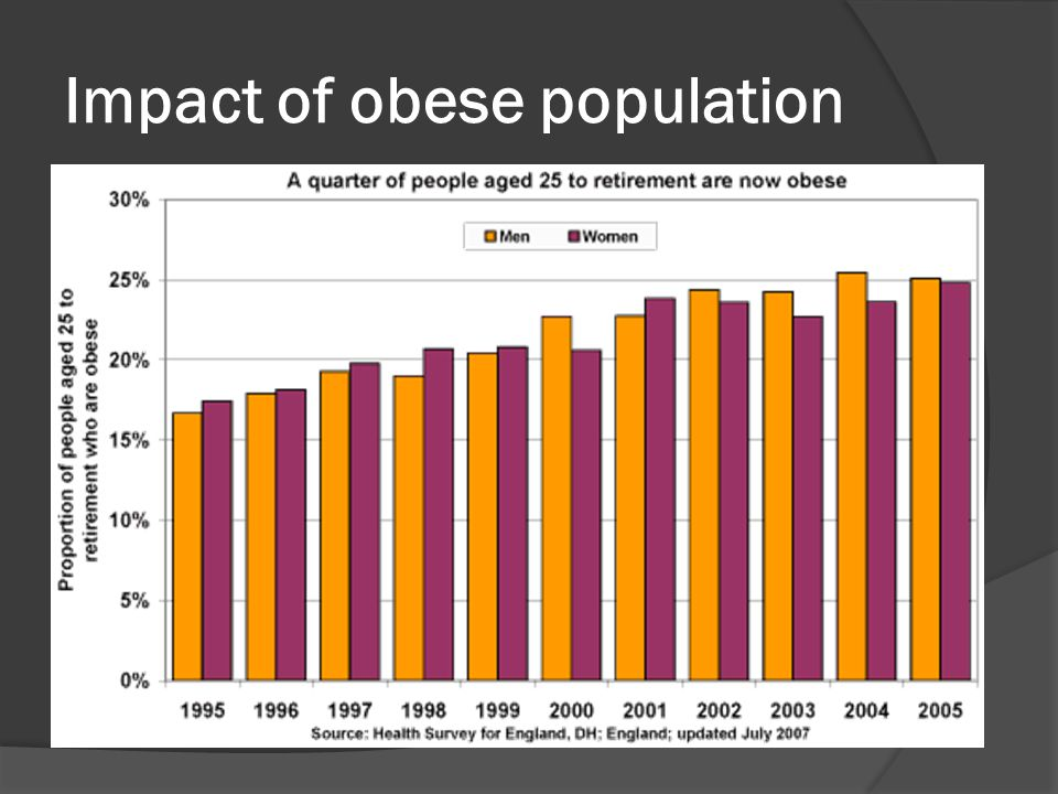 Impact of obese population