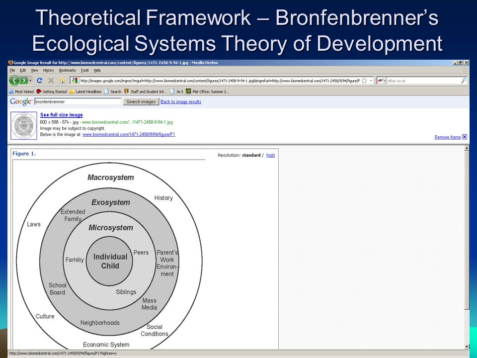 Theoretical Framework – Bronfenbrenner's Ecological Systems Theory of Development