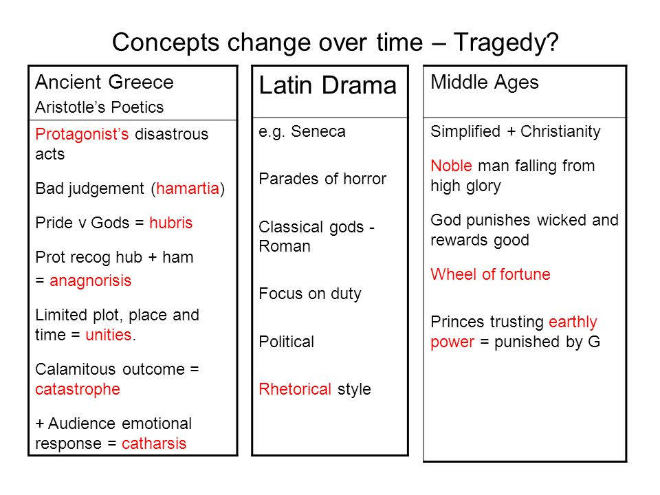 Concepts change over time – Tragedy.