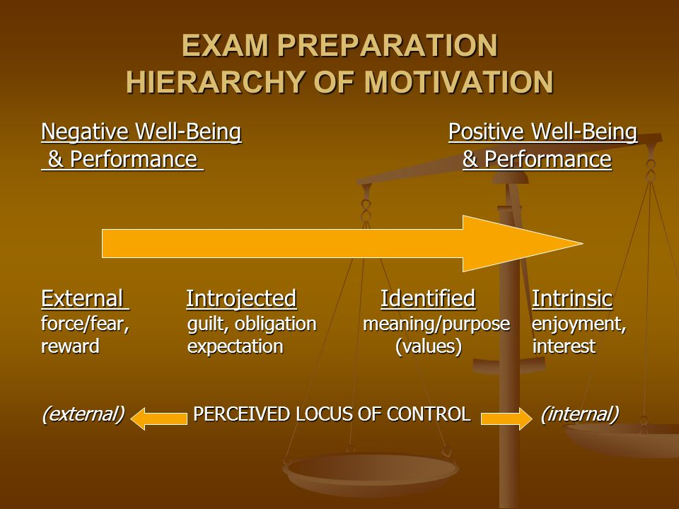EXAM PREPARATION HIERARCHY OF MOTIVATION Negative Well-Being Positive Well-Being & Performance & Performance & Performance & Performance External Introjected Identified Intrinsic force/fear, guilt, obligation meaning/purpose enjoyment, reward expectation (values) interest (external) PERCEIVED LOCUS OF CONTROL (internal)