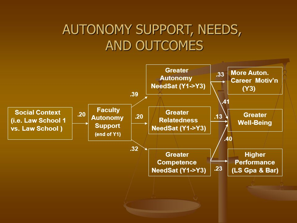 Faculty Autonomy Support (end of Y1) Greater Autonomy NeedSat (Y1->Y3) Greater Relatedness NeedSat (Y1->Y3) Greater Competence NeedSat (Y1->Y3) Social Context (i.e.