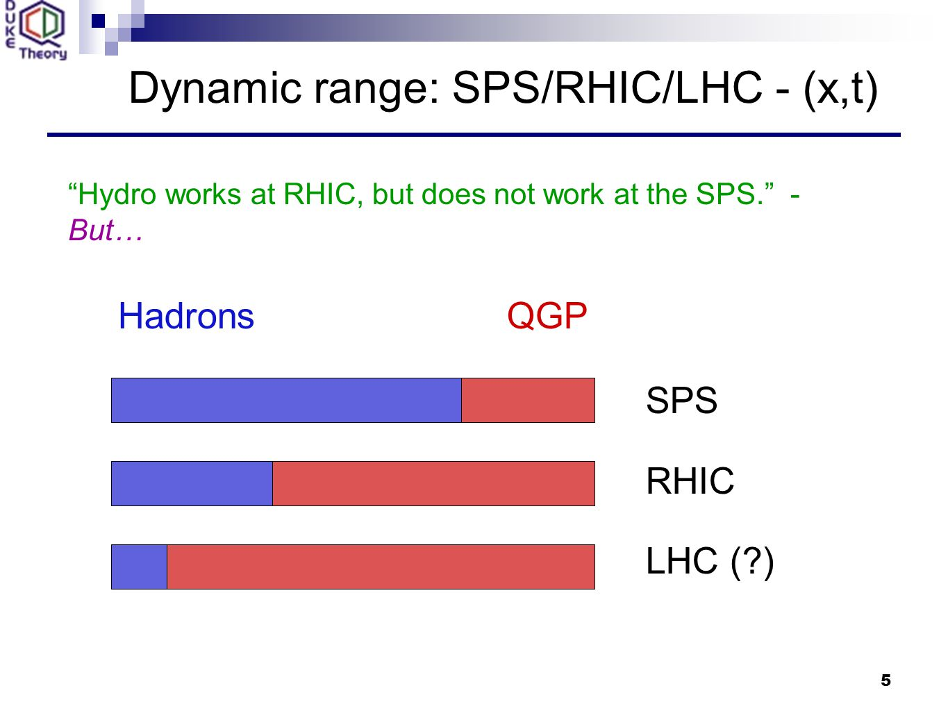 5 Dynamic range: SPS/RHIC/LHC - (x,t) SPS RHIC LHC ( ) HadronsQGP Hydro works at RHIC, but does not work at the SPS. - But…