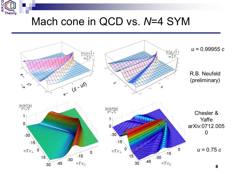 8 Mach cone in QCD vs. N=4 SYM  (z - ut)   Chesler & Yaffe arXiv:0712.005 0 R.B.