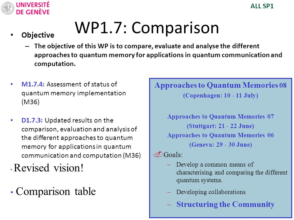 WP1.7: Comparison Objective – The objective of this WP is to compare, evaluate and analyse the different approaches to quantum memory for applications