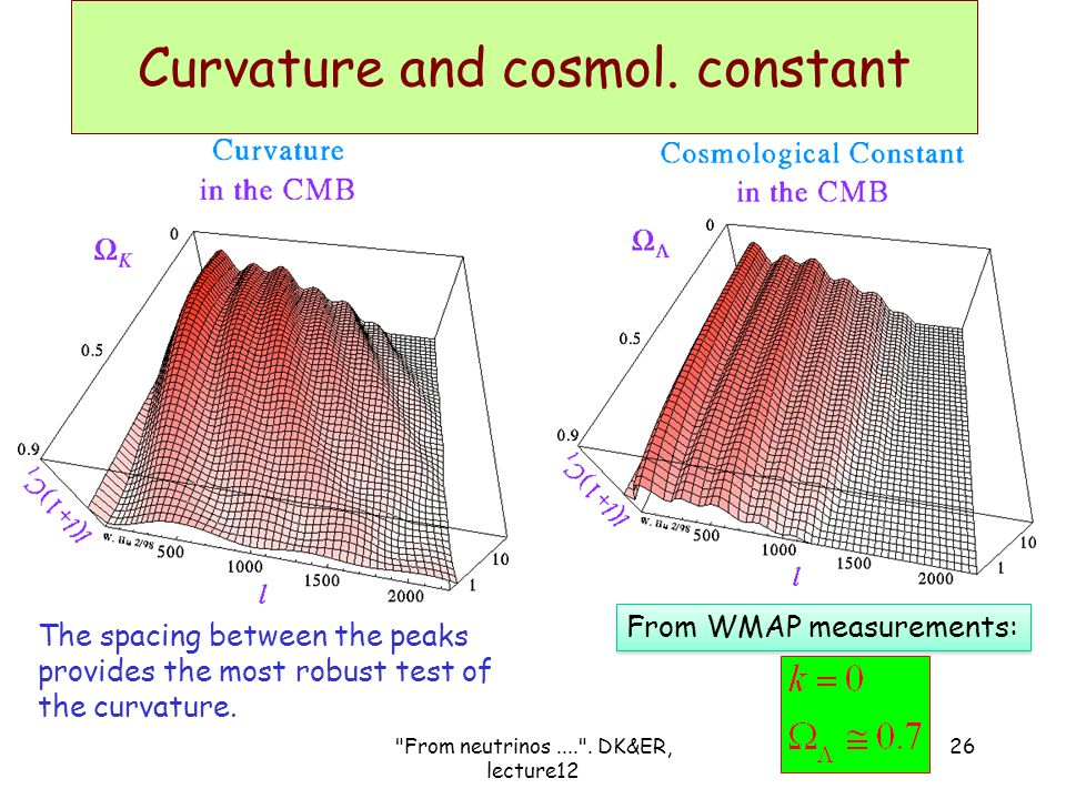 Curvature and cosmol. constant