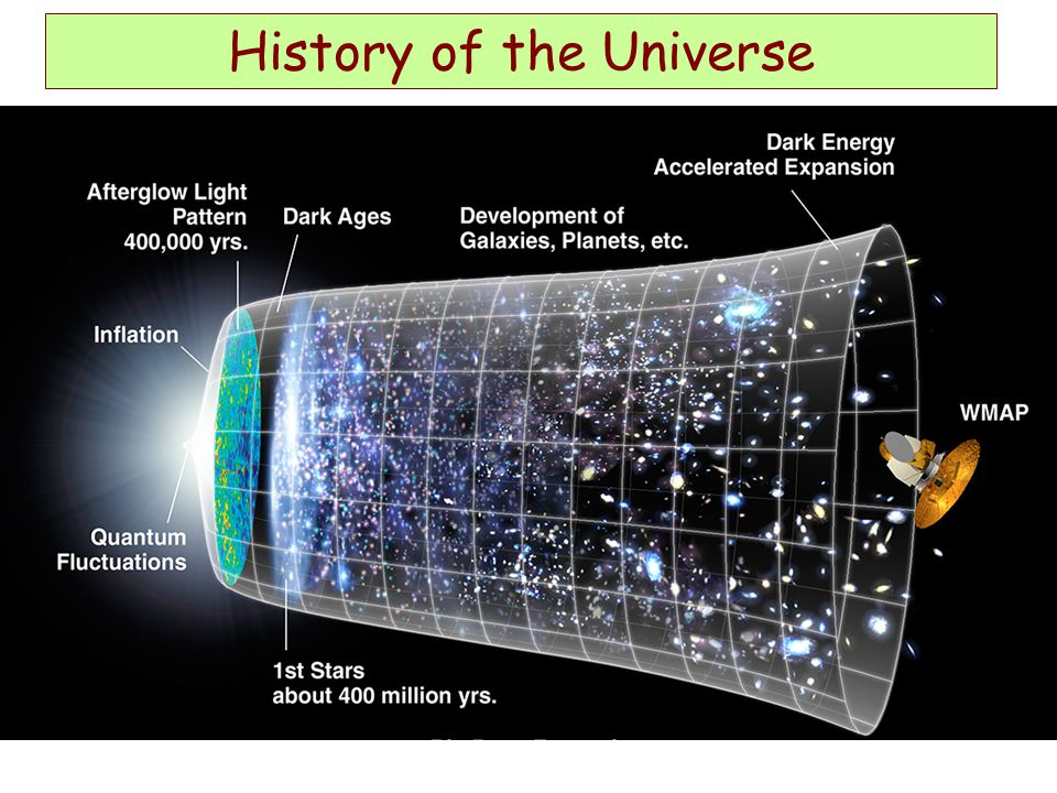 History of the Universe http://map.gsfc.nasa.gov/m_mm.html