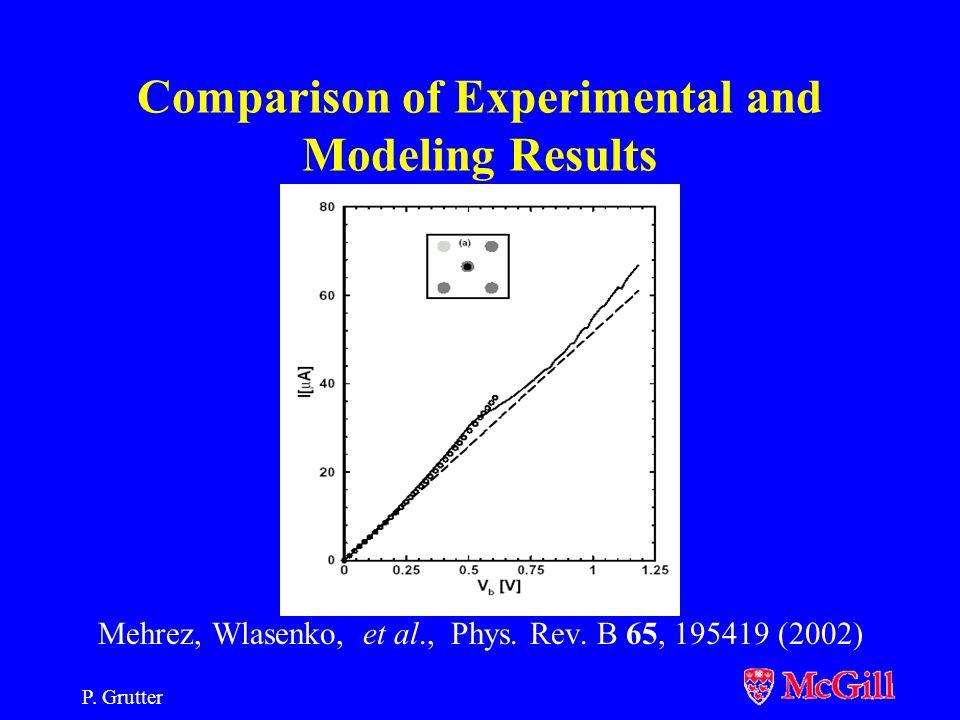 P. Grutter Molecular Dynamics Simulations U. Landman et al, Science 248, 454 (1990)