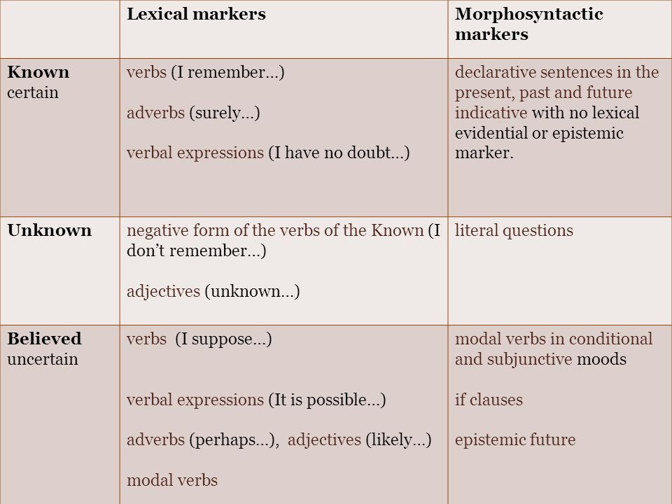 Lexical markersMorphosyntactic markers Known certain verbs (I remember…) adverbs (surely…) verbal expressions (I have no doubt…) declarative sentences in the present, past and future indicative with no lexical evidential or epistemic marker.