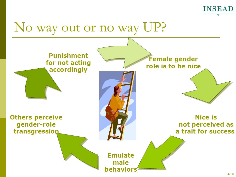 4/10 No way out or no way UP? Female gender role is to be nice Nice is not perceived as a trait for success Emulate male behaviors Others perceive gen