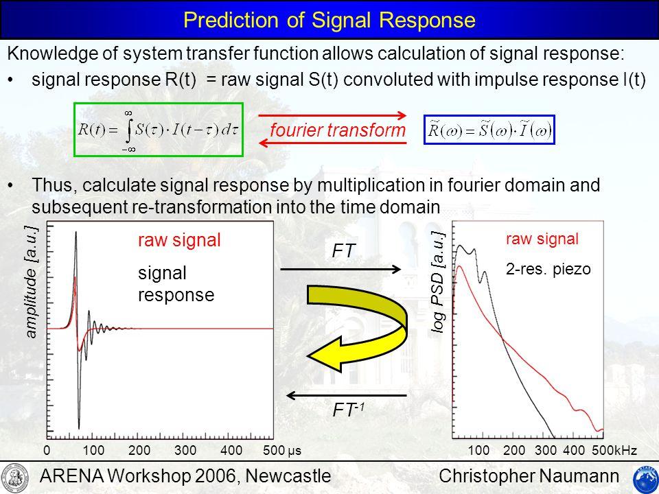 Christopher NaumannARENA Workshop 2006, Newcastle 100 200 300 400 500kHz log PSD [a.u.] 0 100 200 300 400 500 µs amplitude [a.u.] raw signal 2-res.