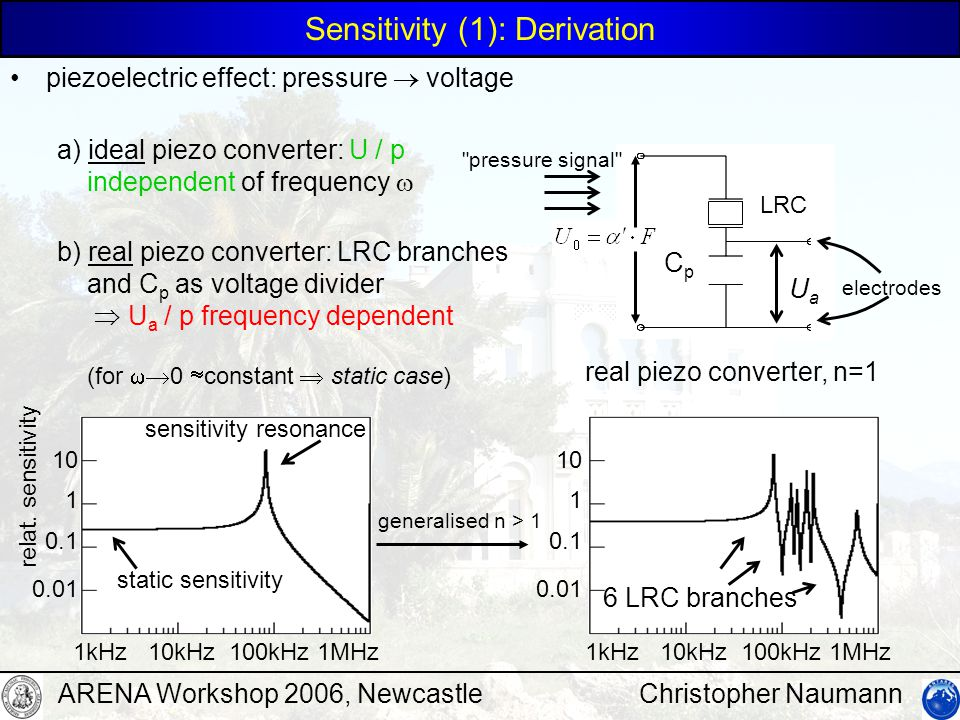 Christopher NaumannARENA Workshop 2006, Newcastle Sensitivity (1): Derivation piezoelectric effect: pressure  voltage generalised n > 1 1kHz 10kHz 100kHz 1MHz 1 10 0.1 0.01 6 LRC branches LRC CpCp UaUa a) ideal piezo converter: U / p independent of frequency  b) real piezo converter: LRC branches and C p as voltage divider  U a / p frequency dependent (for  0  constant  static case) real piezo converter, n=1 electrodes pressure signal 1kHz 10kHz 100kHz 1MHz 1 10 0.1 0.01 relat.