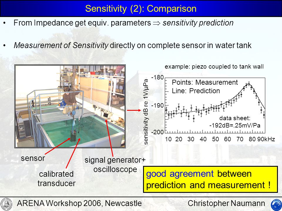 Christopher NaumannARENA Workshop 2006, Newcastle Sensitivity Measurement - Principles Calibration Chain: 1.Cross-calibrate transducers using identical pair 2.calibrate receivers against transducer  can get complete spectrum from only one measurement per sensor device .