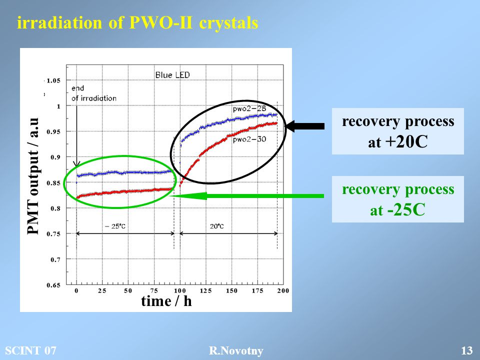 recovery process at +20C recovery process at -25C time / h PMT output / a.u irradiation of PWO-II crystals SCINT 07 R.Novotny 13