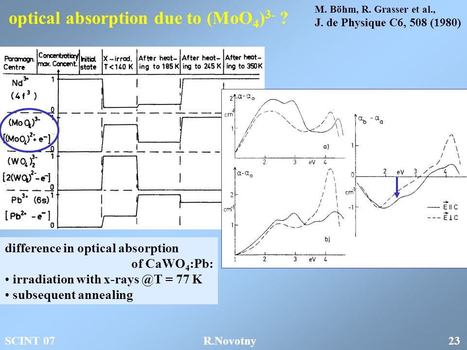 optical absorption due to (MoO 4 ) 3- .