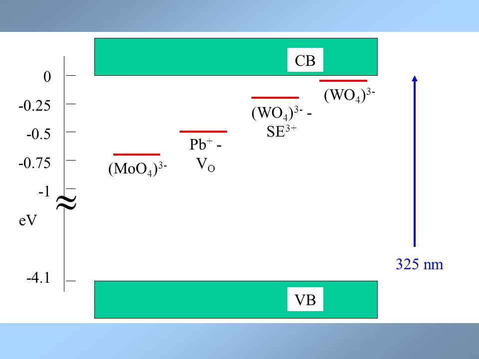 VB CB  0 -0.25 -0.5 -0.75 eV -4.1 (WO 4 ) 3- (WO 4 ) 3- - SE 3+ (MoO 4 ) 3- Pb + - V O 325 nm