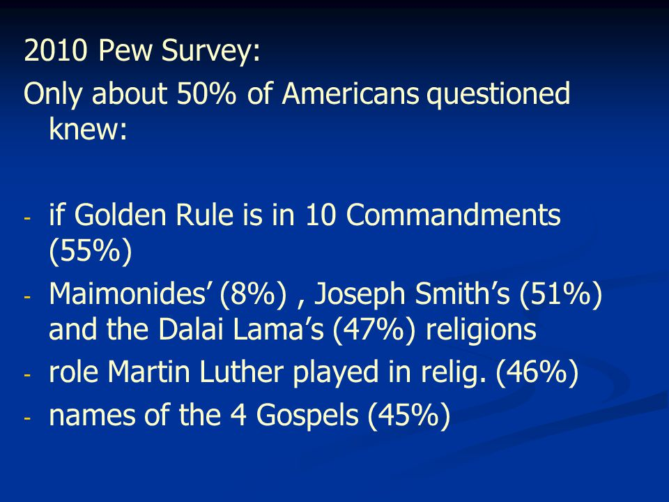 2010 Pew Survey: Only about 50% of Americans questioned knew: - if Golden Rule is in 10 Commandments (55%) - Maimonides' (8%), Joseph Smith's (51%) and the Dalai Lama's (47%) religions - role Martin Luther played in relig.
