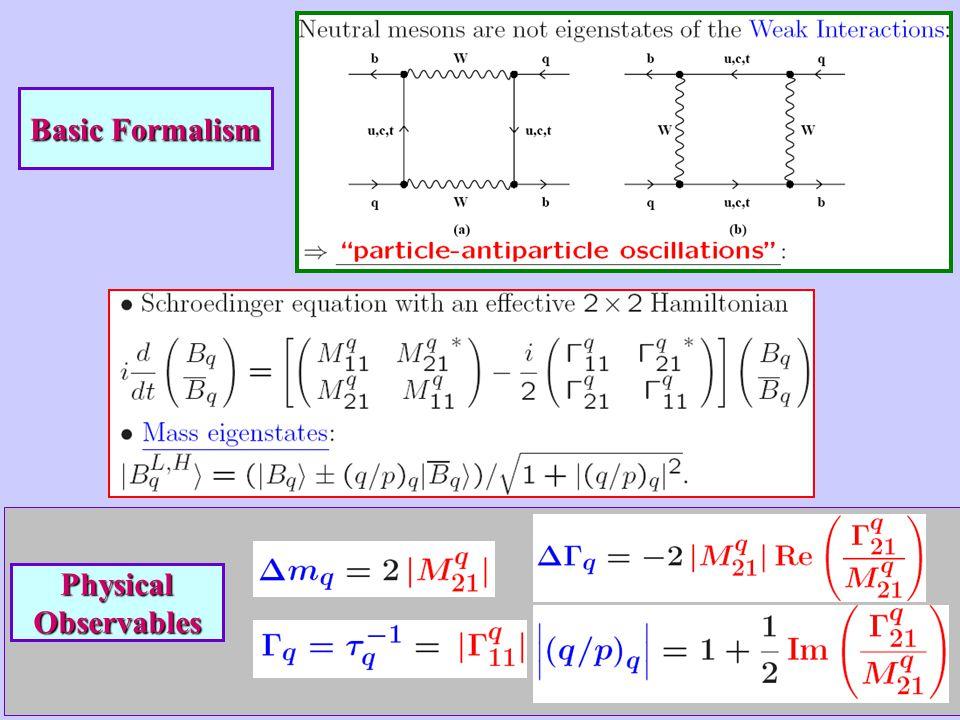 CP-Violation Parameters Theoretical predictions at the NLO: Experimental measurement: Importance of more accurate measurements UTA [HFAG, 2005]