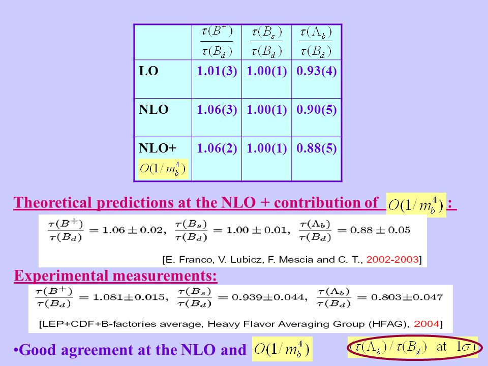 Theoretical predictions at the NLO + contribution of : Experimental measurements: Good agreement at the NLO and LO1.01(3)1.00(1)0.93(4) NLO1.06(3)1.00(1)0.90(5) NLO+1.06(2)1.00(1)0.88(5)