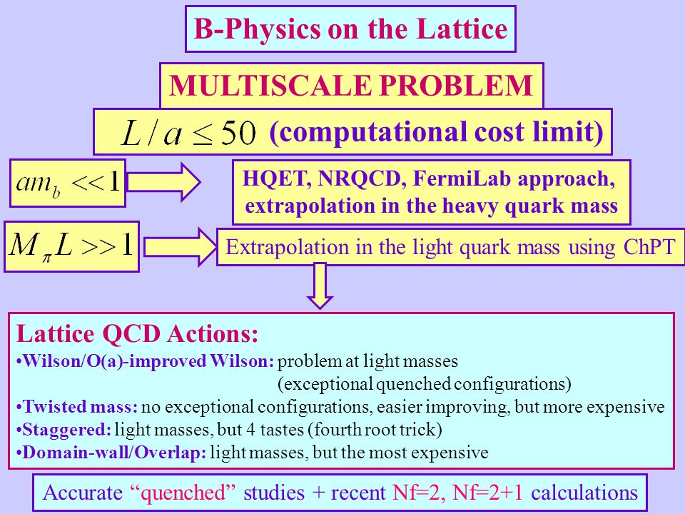 B-Physics on the Lattice MULTISCALE PROBLEM (computational cost limit) HQET, NRQCD, FermiLab approach, extrapolation in the heavy quark mass Extrapolation in the light quark mass using ChPT Accurate quenched studies + recent Nf=2, Nf=2+1 calculations Lattice QCD Actions: Wilson/O(a)-improved Wilson: problem at light masses (exceptional quenched configurations) Twisted mass: no exceptional configurations, easier improving, but more expensive Staggered: light masses, but 4 tastes (fourth root trick) Domain-wall/Overlap: light masses, but the most expensive
