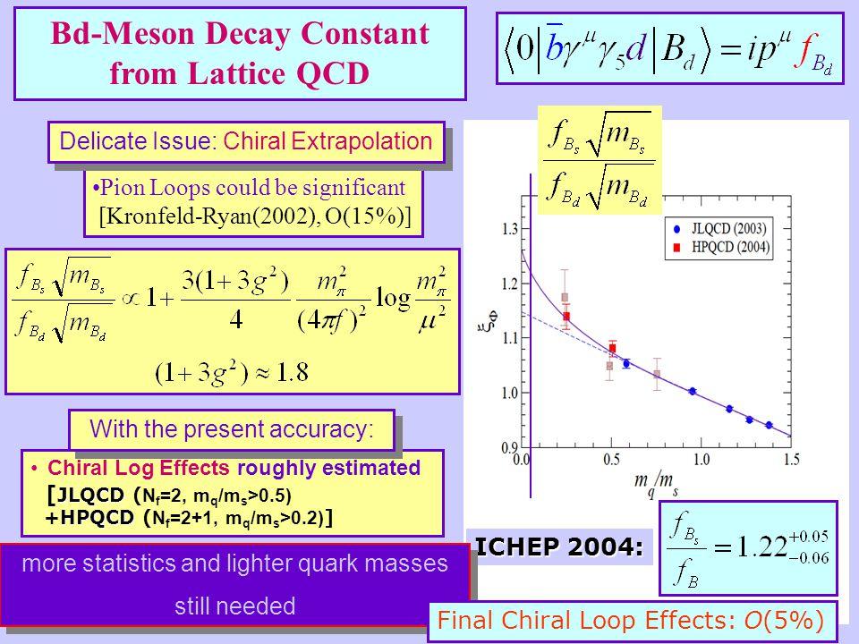 [JLQCD(2003), N f =2] Negligible sea quark effects!!Negligible sea quark effects!.