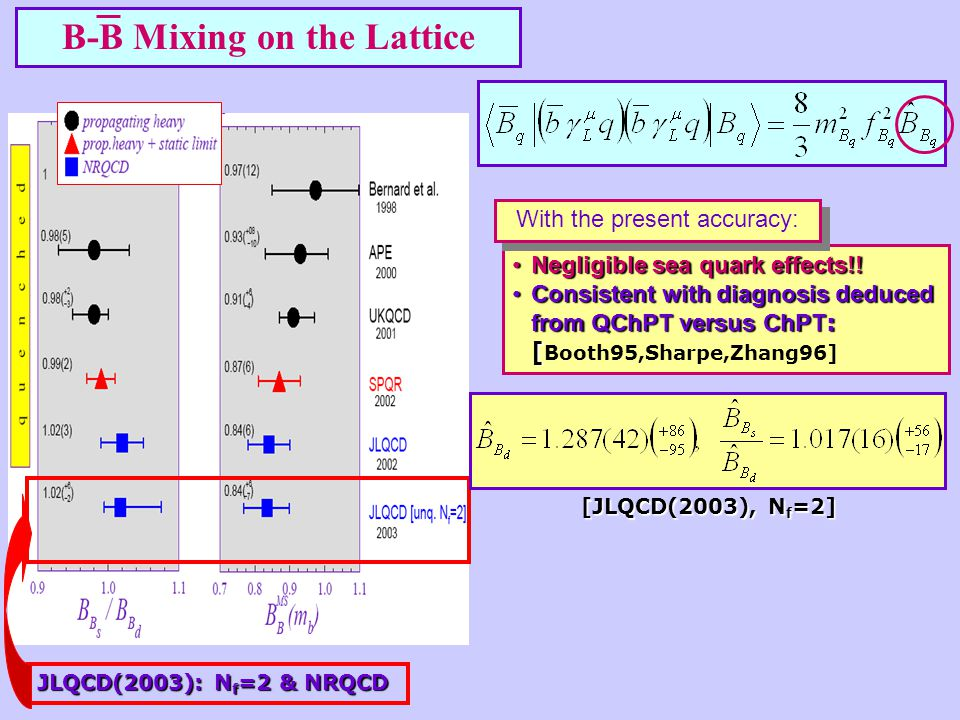 Lattice data are consistent with a constant.