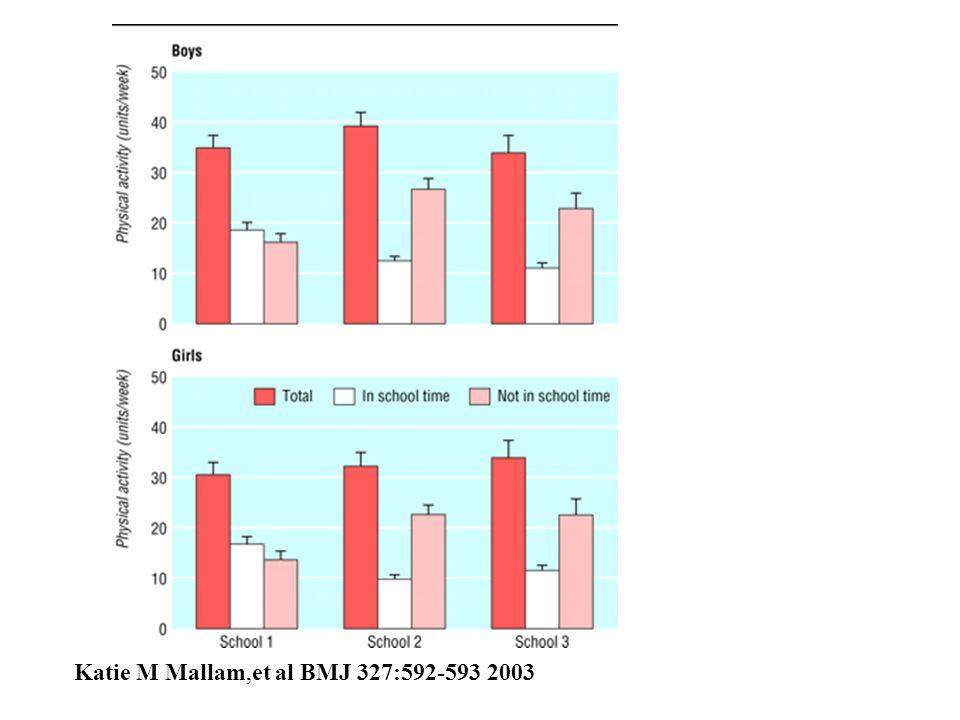 Katie M Mallam,et al BMJ 327:592-593 2003