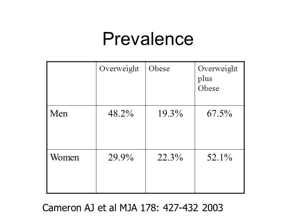 Prevalence OverweightObeseOverweight plus Obese Men48.2%19.3%67.5% Women29.9%22.3%52.1% Cameron AJ et al MJA 178: 427-432 2003