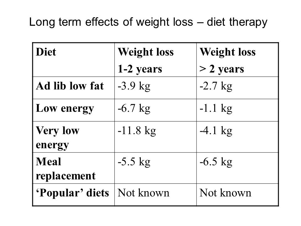 Long term effects of weight loss – diet therapy DietWeight loss 1-2 years Weight loss > 2 years Ad lib low fat-3.9 kg-2.7 kg Low energy-6.7 kg-1.1 kg Very low energy -11.8 kg-4.1 kg Meal replacement -5.5 kg-6.5 kg 'Popular' dietsNot known