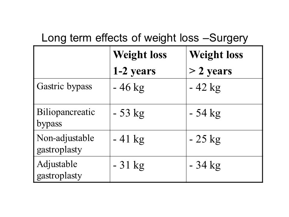 Long term effects of weight loss –Surgery Weight loss 1-2 years Weight loss > 2 years Gastric bypass - 46 kg- 42 kg Biliopancreatic bypass - 53 kg- 54 kg Non-adjustable gastroplasty - 41 kg- 25 kg Adjustable gastroplasty - 31 kg- 34 kg