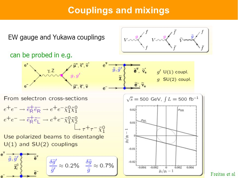 J. KalinowskiSupersymmetry, part 38 Couplings and mixings EW gauge and Yukawa couplings can be probed in e.g. Freitas et al