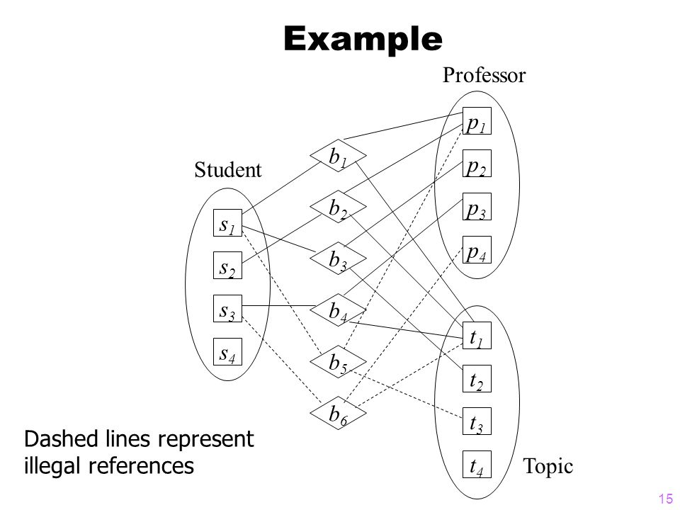 15 Example Professor Topic p1p1 p2p2 p3p3 p4p4 t1t1 t2t2 t3t3 t4t4 s1s1 s2s2 s3s3 s4s4 b1b1 b2b2 b3b3 b4b4 b5b5 b6b6 Student Dashed lines represent illegal references