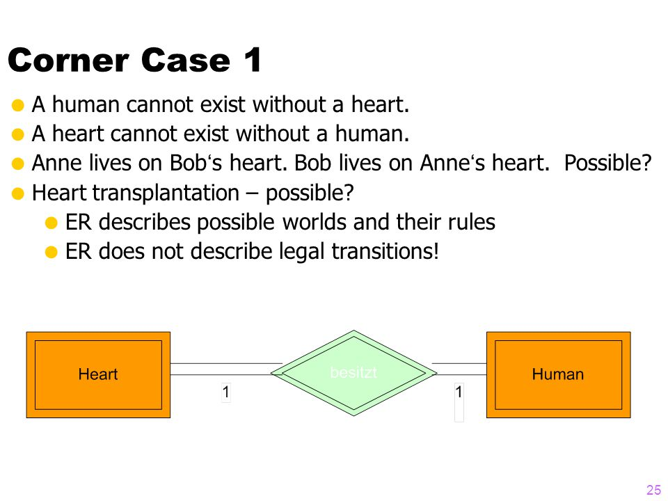 25 Corner Case 1  A human cannot exist without a heart.